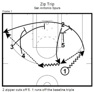 San Antonio Spurs' Loop
