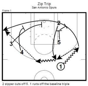 San Antonio Spurs' Loop