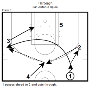 San Antonio Spurs' Motion Weak